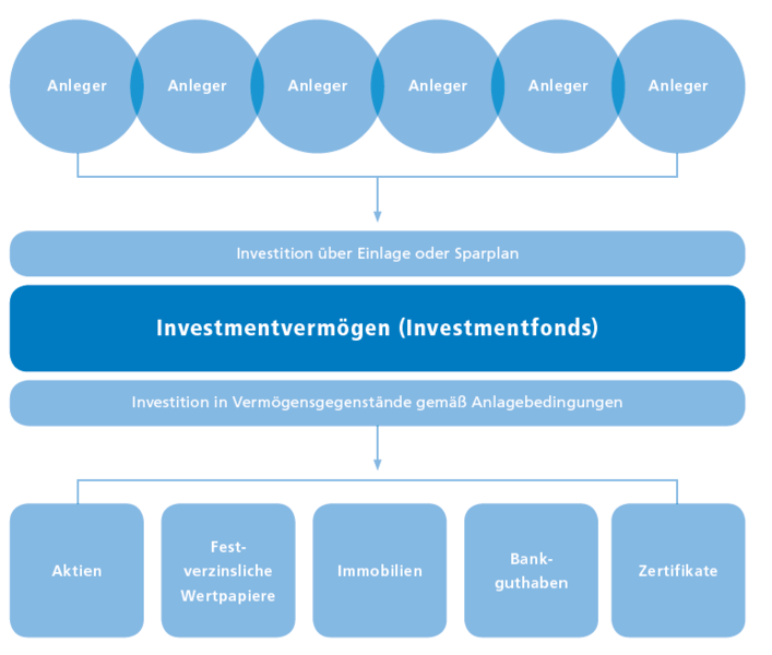 Synopse investmentgesetz kagb securities and investments fbla national